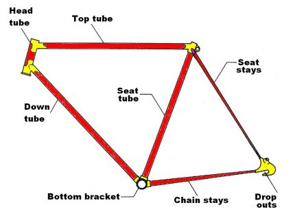 bicycle frame tube diagram
